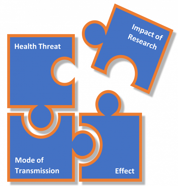 Four puzzle pieces illustrating how parts of the One Health approach fit together, including the health threat, mode of transmission, effect, and impact of research.